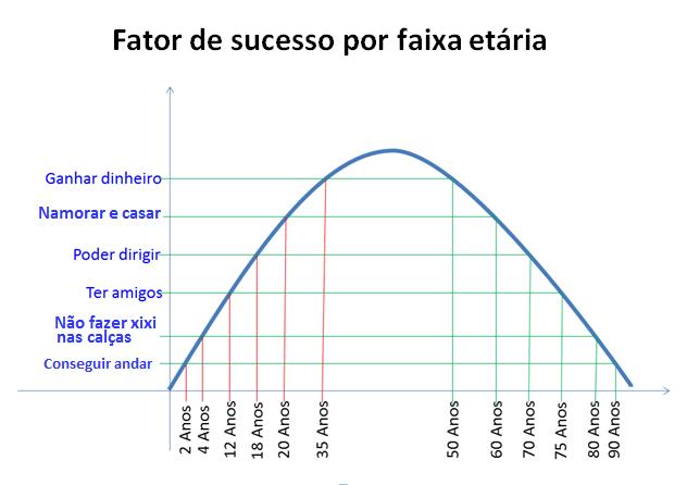 Resultado de imagem para vida curva de gauss